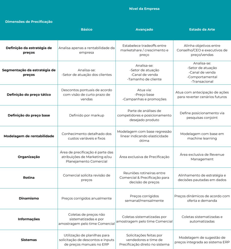Tabela das dimensões de precificação para serviços B2B.